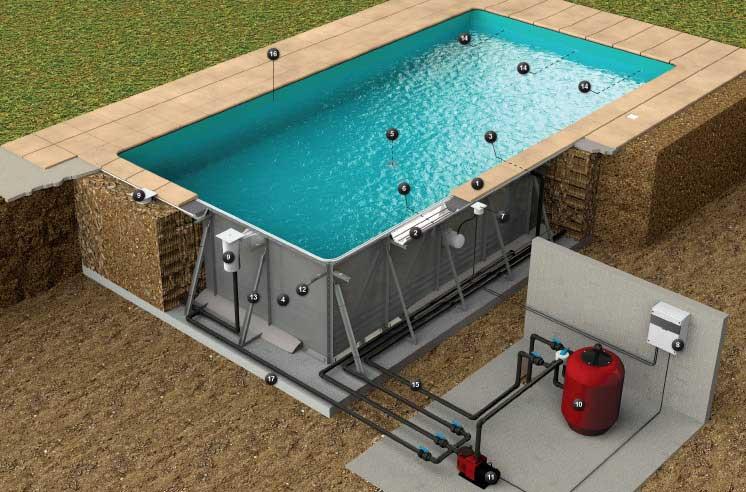 Constru o de piscinas soleo rp industries piscinas for Piscine en kit a enterrer